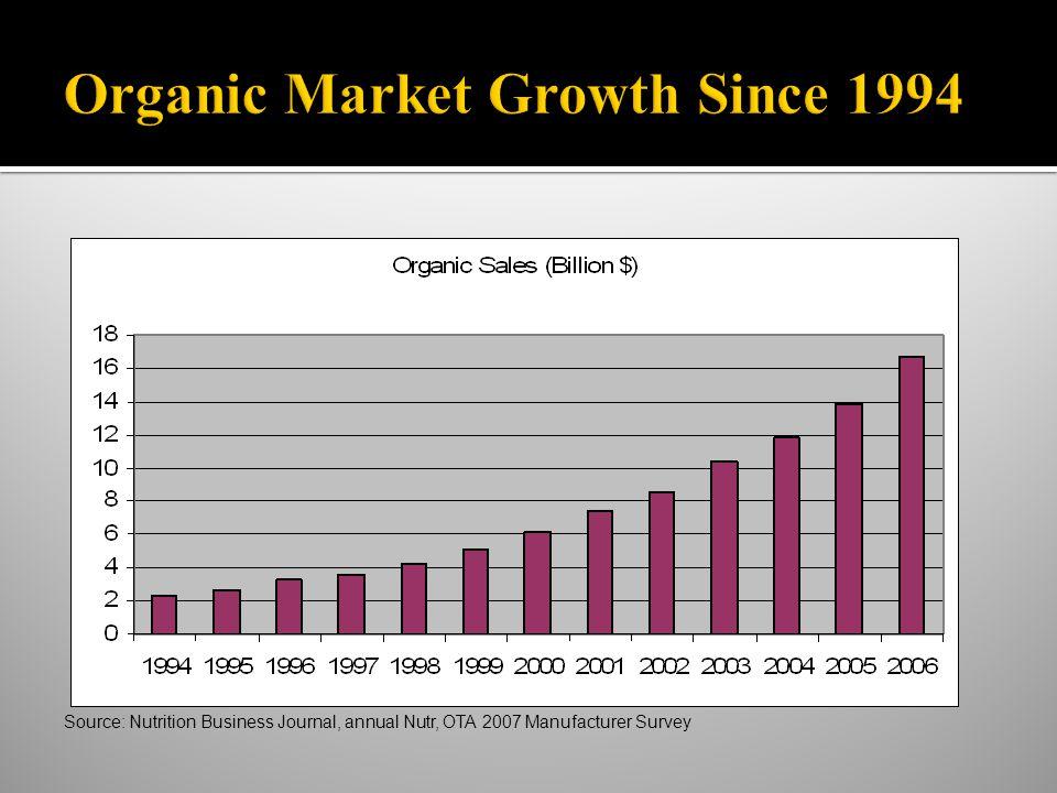 Source: Nutrition Business Journal, annual Nutr, OTA 2007 Manufacturer Survey