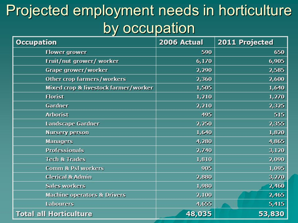 Projected employment needs in horticulture by occupation Occupation 2006 Actual 2011 Projected Flower grower 590650 Fruit/nut grower/ worker 6,1706,905 Grape grower/worker 2,2902,585 Other crop farmers/workers 2,3602,600 Mixed crop & livestock farmer/worker 1,5051,640 Florist1,2101,270 Gardner2,2102,325 Arborist495515 Landscape Gardner 2,2502,355 Nursery person 1,6401,820 Managers4,2804,865 Professionals2,7403,120 Tech & Trades 1,8102,090 Comm & Psl workers 9051,095 Clerical & Admin 2,8803,270 Sales workers 1,9802,460 Machine operators & Drivers 2,1002,465 Labourers4,6555,415 Total all Horticulture 48,03553,830