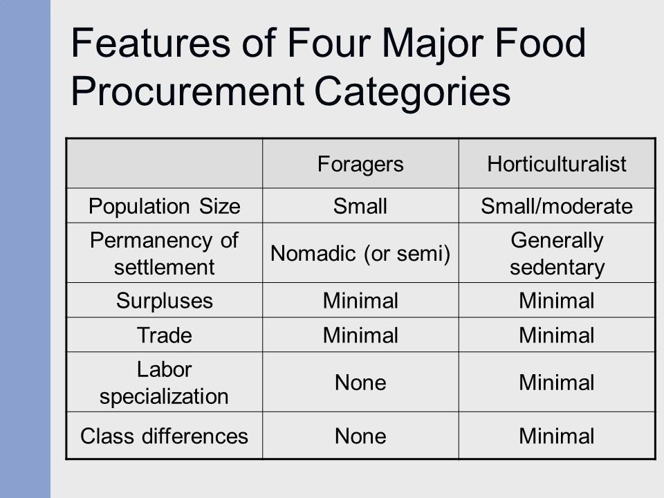 Features of Four Major Food Procurement Categories ForagersHorticulturalist Population SizeSmallSmall/moderate Permanency of settlement Nomadic (or se