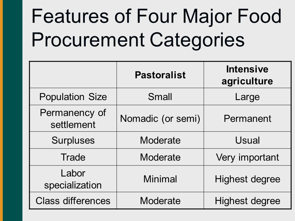 Features of Four Major Food Procurement Categories Pastoralist Intensive agriculture Population SizeSmallLarge Permanency of settlement Nomadic (or semi)Permanent SurplusesModerateUsual TradeModerateVery important Labor specialization MinimalHighest degree Class differencesModerateHighest degree