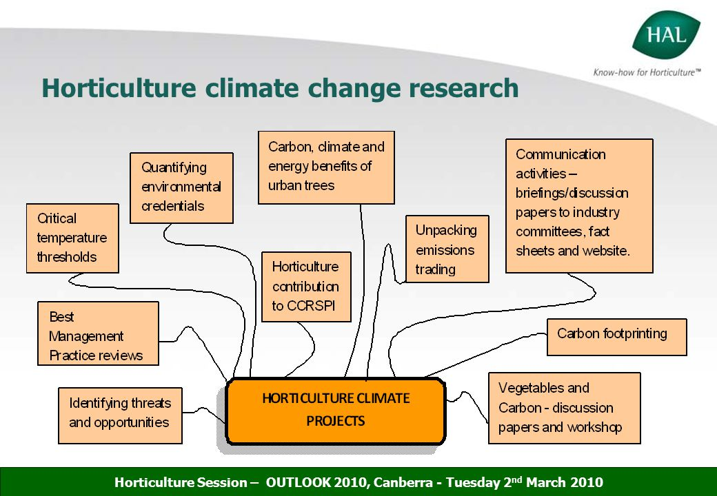 Horticulture climate change research Horticulture Session – OUTLOOK 2010, Canberra - Tuesday 2 nd March 2010