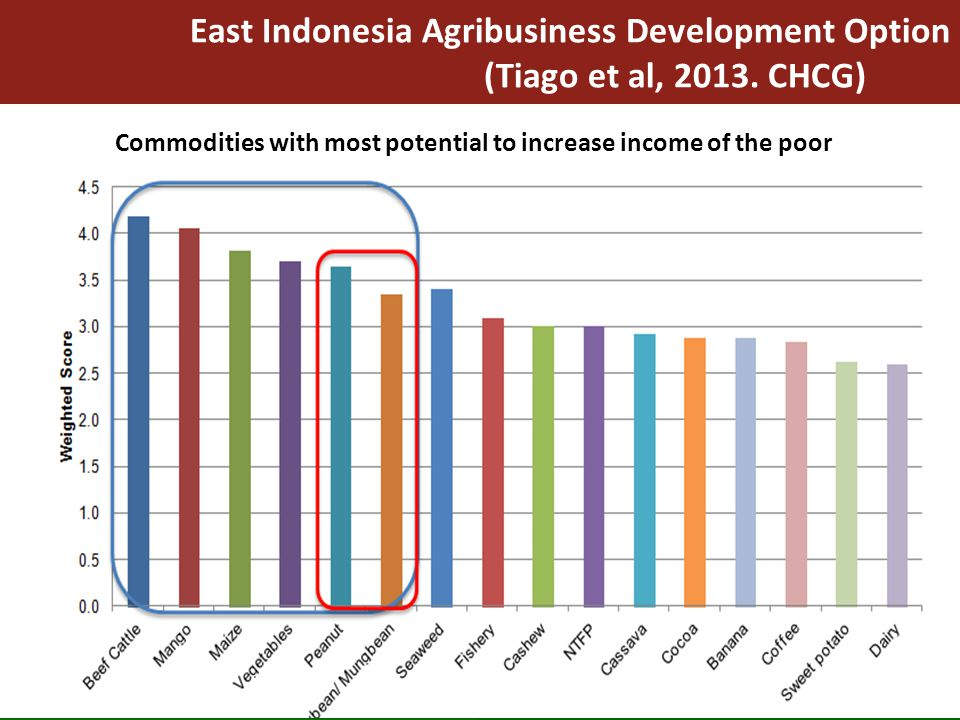 East Indonesia Agribusiness Development Option (Tiago et al, 2013. CHCG) 14 Commodities with most potential to increase income of the poor