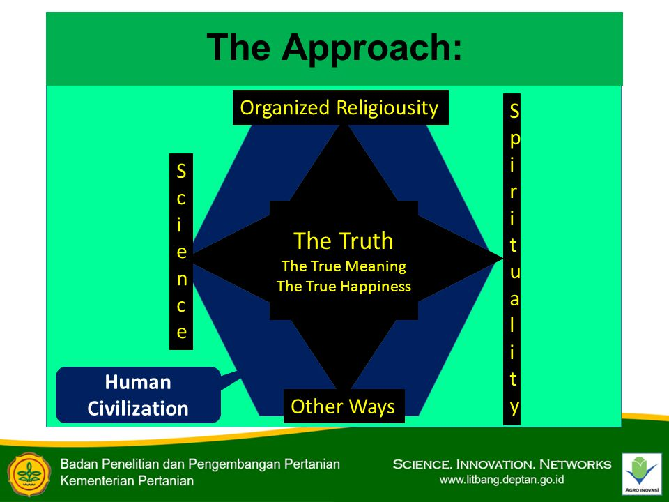 The Approach: The Truth The True Meaning The True Happiness ScienceScience SpiritualitySpirituality Organized Religiousity Other Ways Human Civilization