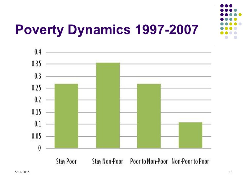 5/11/201513 Poverty Dynamics 1997-2007