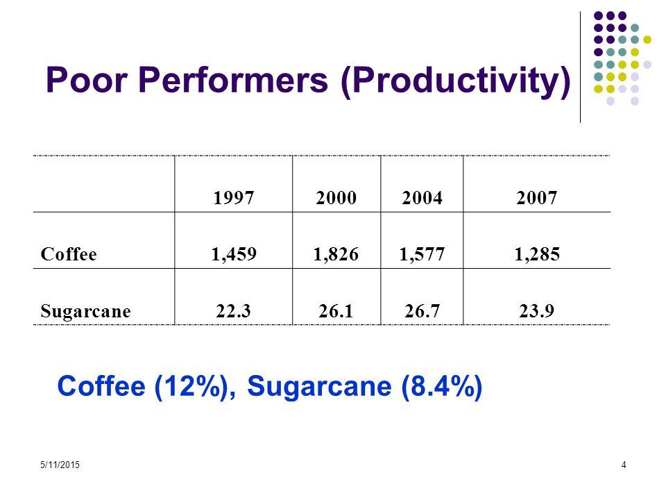 5/11/20154 Poor Performers (Productivity) 1997200020042007 Coffee1,4591,8261,5771,285 Sugarcane22.326.126.723.9 Coffee (12%), Sugarcane (8.4%)