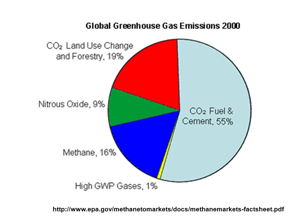 Kyoto 1990 target = 4,200 MMT CO 2 E USA greenhouse gas emissions by economic sector, 2004