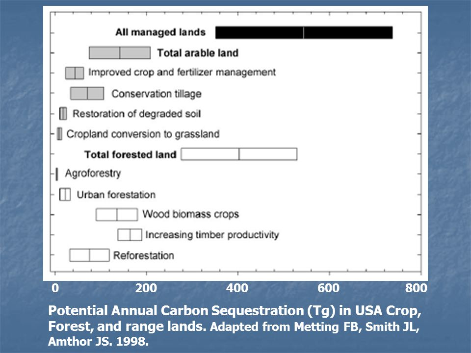 UNL Carbon Sequestration Program: Goals  Quantify the annual amounts of carbon (C) sequestered in major rainfed and irrigated agroecosystems in the north-central USA.
