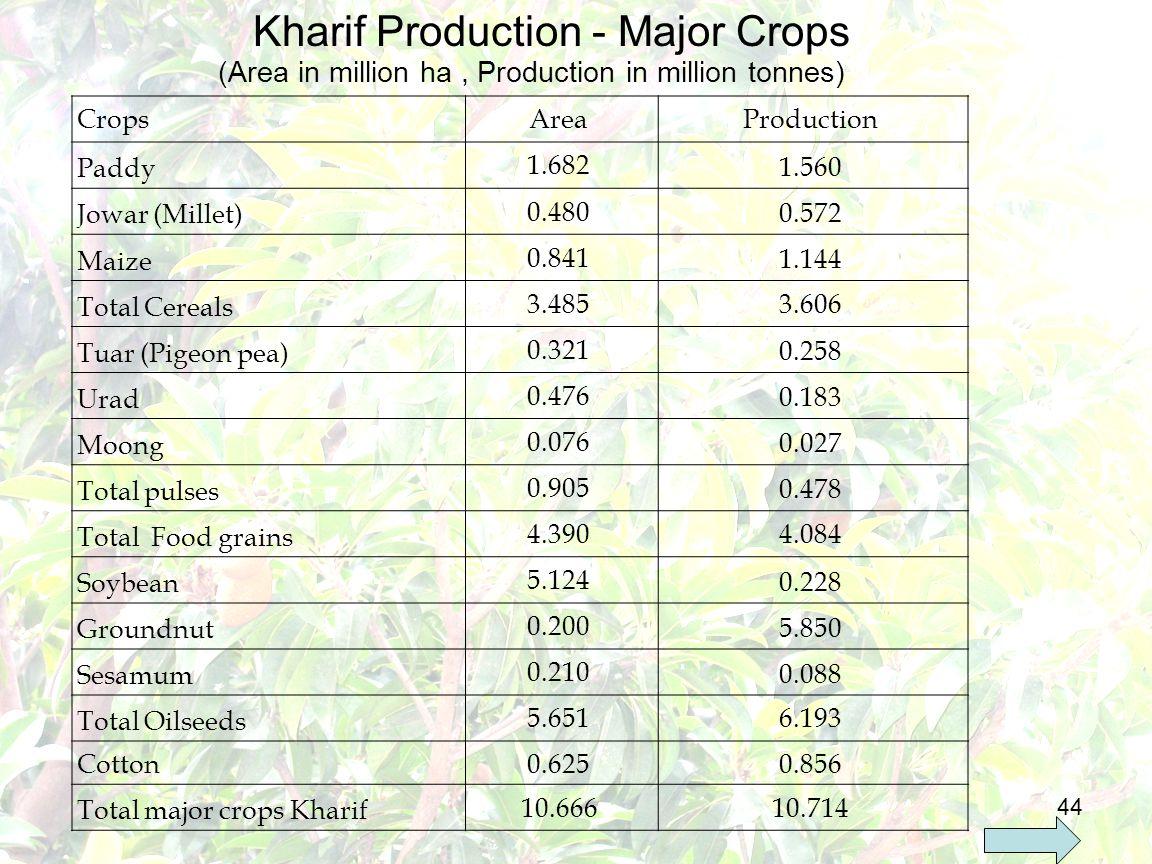 44 Kharif Production - Major Crops CropsAreaProduction Paddy 1.682 1.560 Jowar (Millet) 0.480 0.572 Maize 0.841 1.144 Total Cereals 3.4853.606 Tuar (Pigeon pea) 0.321 0.258 Urad 0.476 0.183 Moong 0.076 0.027 Total pulses 0.905 0.478 Total Food grains 4.3904.084 Soybean 5.124 0.228 Groundnut 0.200 5.850 Sesamum 0.210 0.088 Total Oilseeds 5.6516.193 Cotton 0.6250.856 Total major crops Kharif 10.66610.714 (Area in million ha, Production in million tonnes)