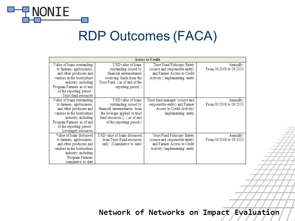 RDP Outcomes (FACA) Network of Networks on Impact Evaluation Access to Credit Value of loans outstanding to farmers, agribusiness, and other producers