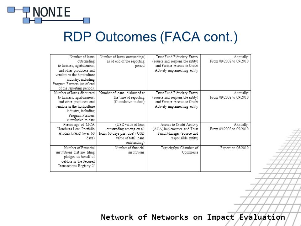 RDP Outcomes (FACA cont.) Network of Networks on Impact Evaluation Number of loans outstanding to farmers, agribusiness, and other producers and vendors in the horticulture industry, including Program Farmers (as of end of the reporting period).