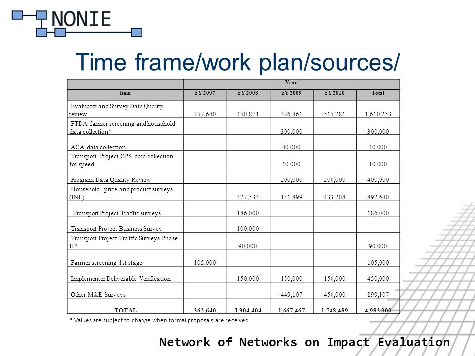 Network of Networks on Impact Evaluation Time frame/work plan/sources/ Year ItemFY 2007FY 2008FY 2009FY 2010Total Evaluator and Survey Data Quality review 257,640 450,871 386,461 515,281 1,610,253 FTDA farmer screening and household data collection* 300,000 ACA data collection 40,000 Transport Project GPS data collection for speed 10,000 Program Data Quality Review 200,000 400,000 Household, price and product surveys (INE) 327,533 131,899 433,208 892,640 Transport Project Traffic surveys 186,000 Transport Project Business Survey 100,000 Transport Project Traffic Surveys Phase II* 90,000 Farmer screening 1st stage 105,000 Implementer Deliverable Verification 150,000 450,000 Other M&E Surveys 449,107 450,000 899,107 TOTAL 362,640 1,304,404 1,667,467 1,748,489 4,983,000 * Values are subject to change when formal proposals are received.