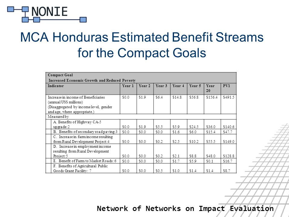 MCA Honduras Estimated Benefit Streams for the Compact Goals Network of Networks on Impact Evaluation Compact Goal Increased Economic Growth and Reduced Poverty IndicatorYear 1Year 2Year 3Year 4Year 5Year 20 PV1 Increase in income of Beneficiaries (annual US$ millions) (Disaggregated by income level, gender and age, where appropriate.) $0.0$1.9$6.4$14.8$56.8$156.4$491.5 Measured by A.