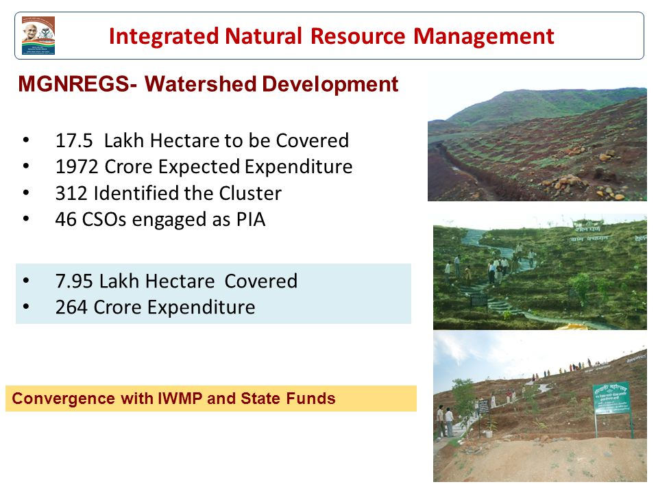 MGNREGS- Watershed Development 7.95 Lakh Hectare Covered 264 Crore Expenditure Convergence with IWMP and State Funds 17.5 Lakh Hectare to be Covered 1972 Crore Expected Expenditure 312 Identified the Cluster 46 CSOs engaged as PIA Integrated Natural Resource Management