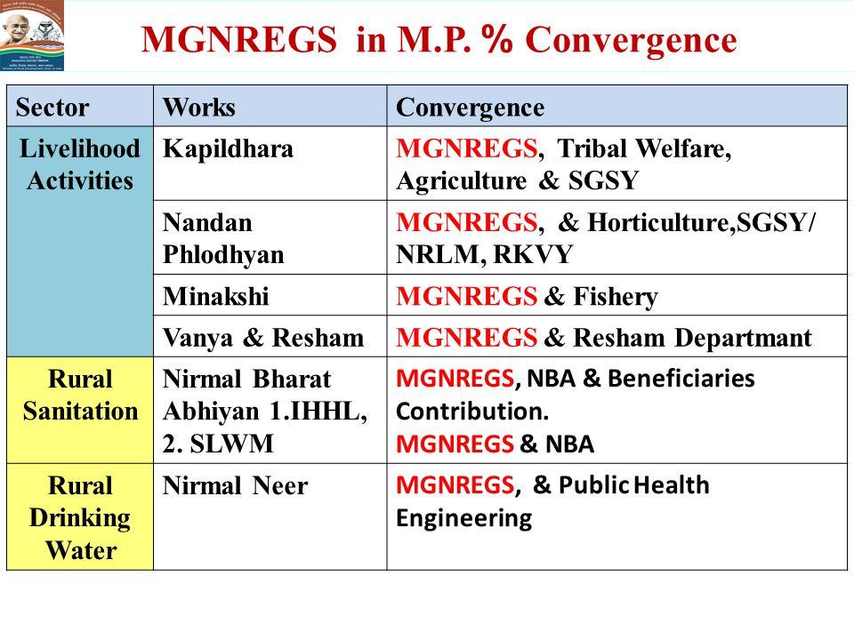 MGNREGS in M.P.