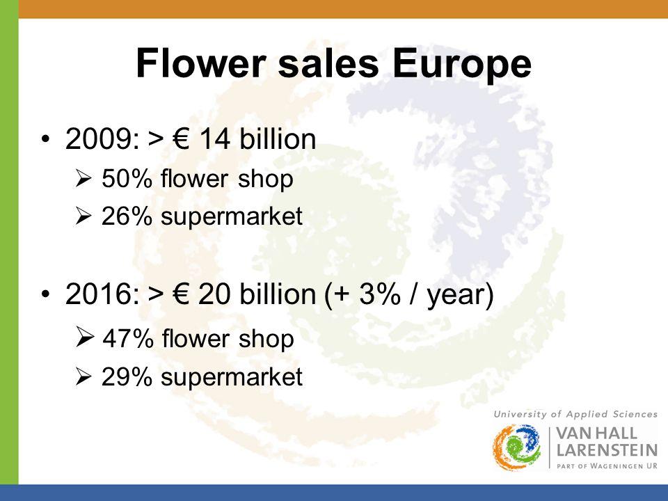 Flower sales Europe 2009: > € 14 billion  50% flower shop  26% supermarket 2016: > € 20 billion (+ 3% / year)  47% flower shop  29% supermarket