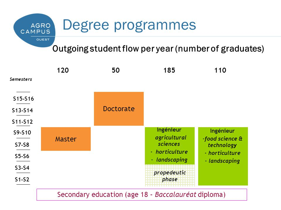 S1-S2 S3-S4 S5-S6 S7-S8 S9-S10 S11-S12 S13-S14 S15-S16 Secondary education (age 18 – Baccalauréat diploma) Outgoing student flow per year (number of graduates) Semesters 12050185110 Doctorate Ingénieur agricultural sciences - horticulture - landscaping Master Ingénieur -food science & technology - horticulture - landscaping propedeutic phase Degree programmes