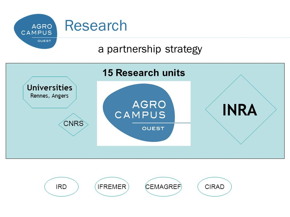 Research a partnership strategy Universities Rennes, Angers INRA IRDIFREMERCEMAGREFCIRAD CNRS 15 Research units