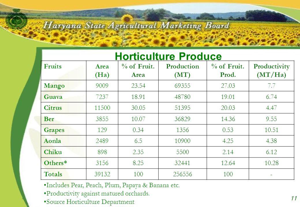 11 Horticulture Produce FruitsArea (Ha) % of Fruit.