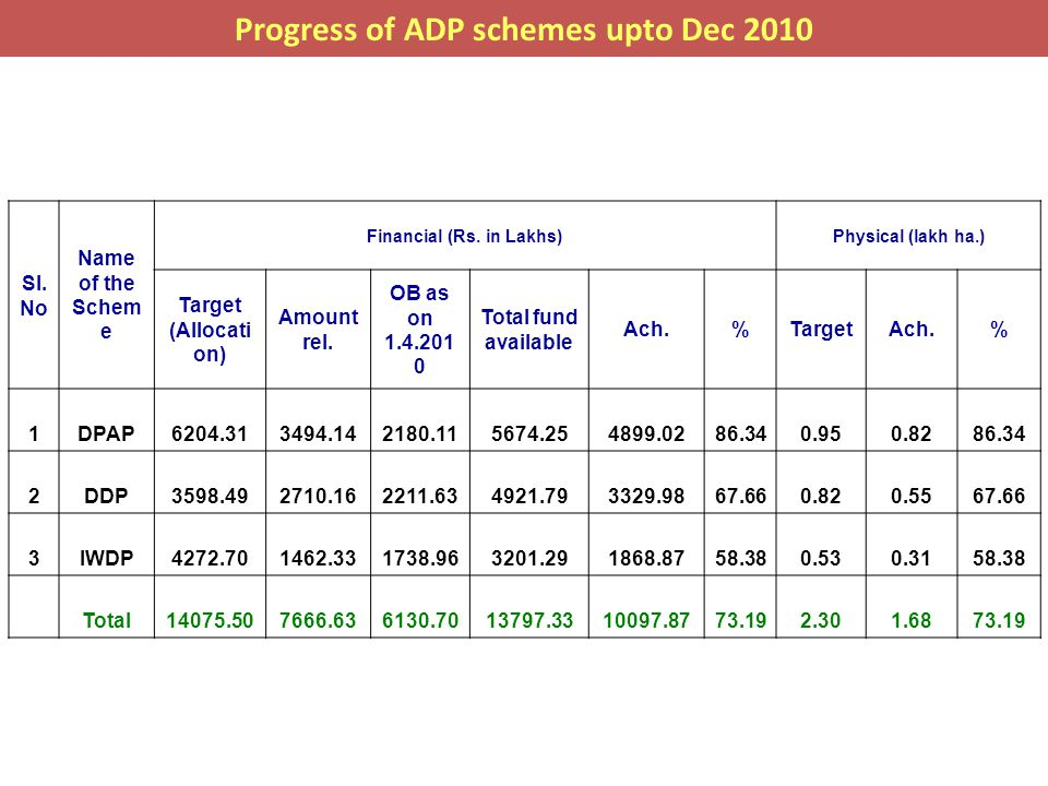 A Success Story – DPAP XI Batch in Bilagadde Watershed, Tq: Koppa, Dist: Chikamagalur Problem statement –  Topography was too much undulated and gullied area.