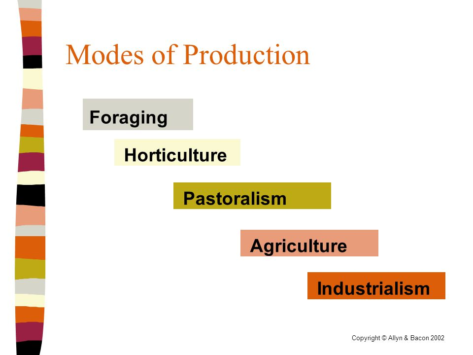 Copyright © Allyn & Bacon 2002 Modes of Production Foraging Industrialism Agriculture Pastoralism Horticulture