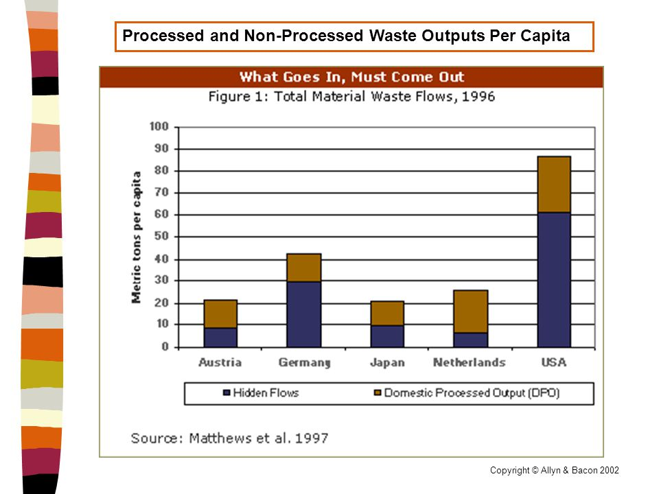 Copyright © Allyn & Bacon 2002 Processed and Non-Processed Waste Outputs Per Capita