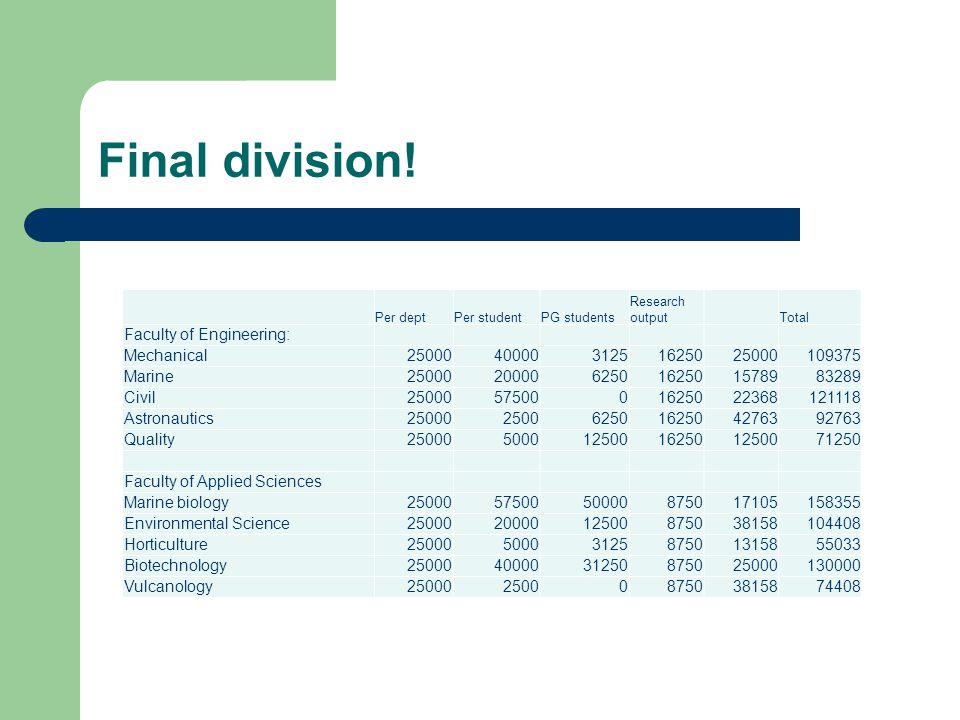 Final division.