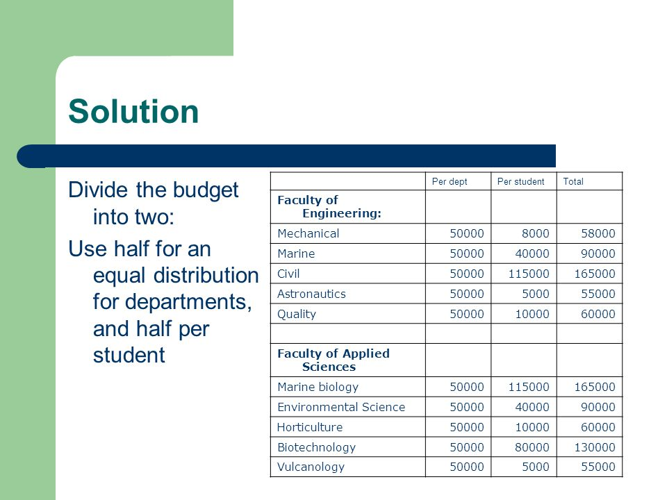 Solution Divide the budget into two: Use half for an equal distribution for departments, and half per student Per deptPer studentTotal Faculty of Engineering: Mechanical50000800058000 Marine500004000090000 Civil50000115000165000 Astronautics50000500055000 Quality500001000060000 Faculty of Applied Sciences Marine biology50000115000165000 Environmental Science500004000090000 Horticulture500001000060000 Biotechnology5000080000130000 Vulcanology50000500055000