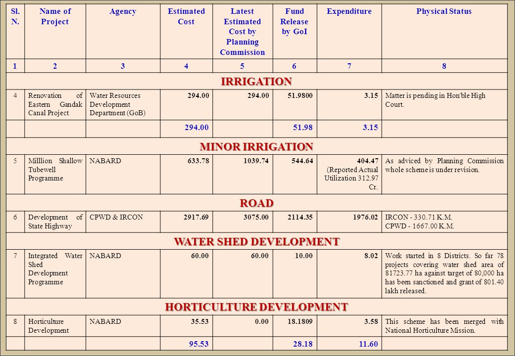 Sl. N. Name of Project AgencyEstimated Cost Latest Estimated Cost by Planning Commission Fund Release by GoI ExpenditurePhysical Status 12345678 IRRIG