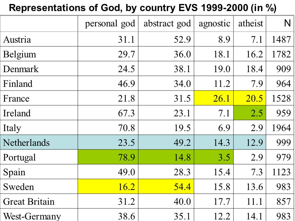 Representations of God, by country EVS 1999-2000 (in %) personal godabstract godagnosticatheist N Austria 31.152.98.97.1 1487 Belgium 29.736.018.116.2 1782 Denmark 24.538.119.018.4 909 Finland 46.934.011.27.9 964 France 21.831.526.120.5 1528 Ireland 67.323.17.12.5 959 Italy 70.819.56.92.9 1964 Netherlands 23.549.214.312.9 999 Portugal 78.914.83.52.9 979 Spain 49.028.315.47.3 1123 Sweden 16.254.415.813.6 983 Great Britain 31.240.017.711.1 857 West-Germany 38.635.112.214.1 983