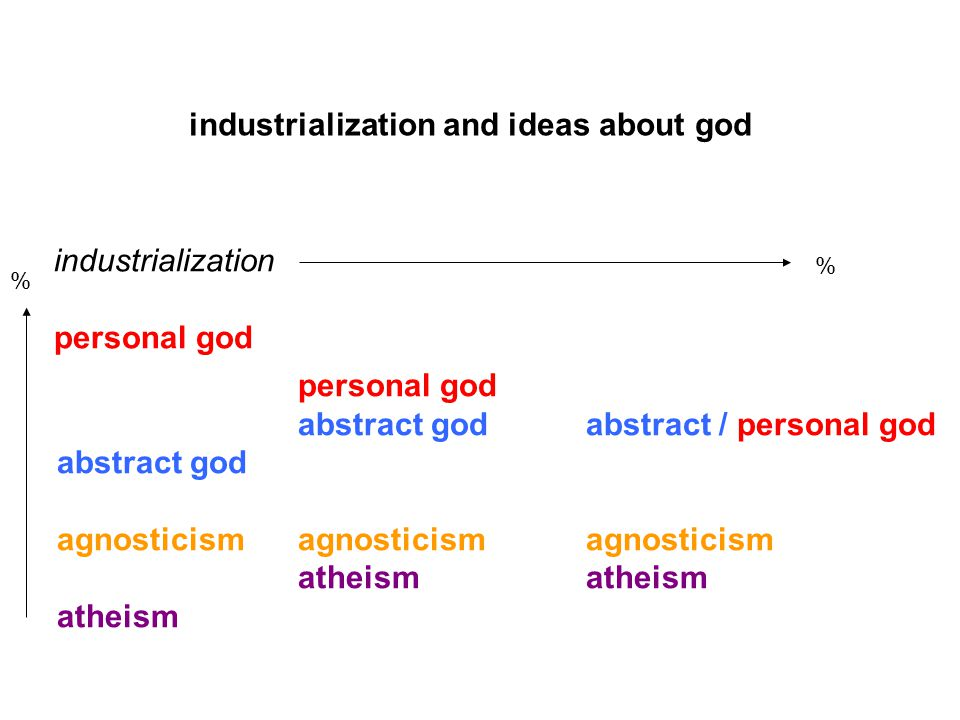industrialization and ideas about god industrialization personal god abstract godabstract / personal god abstract god agnosticismagnosticismagnosticismatheism atheism % %