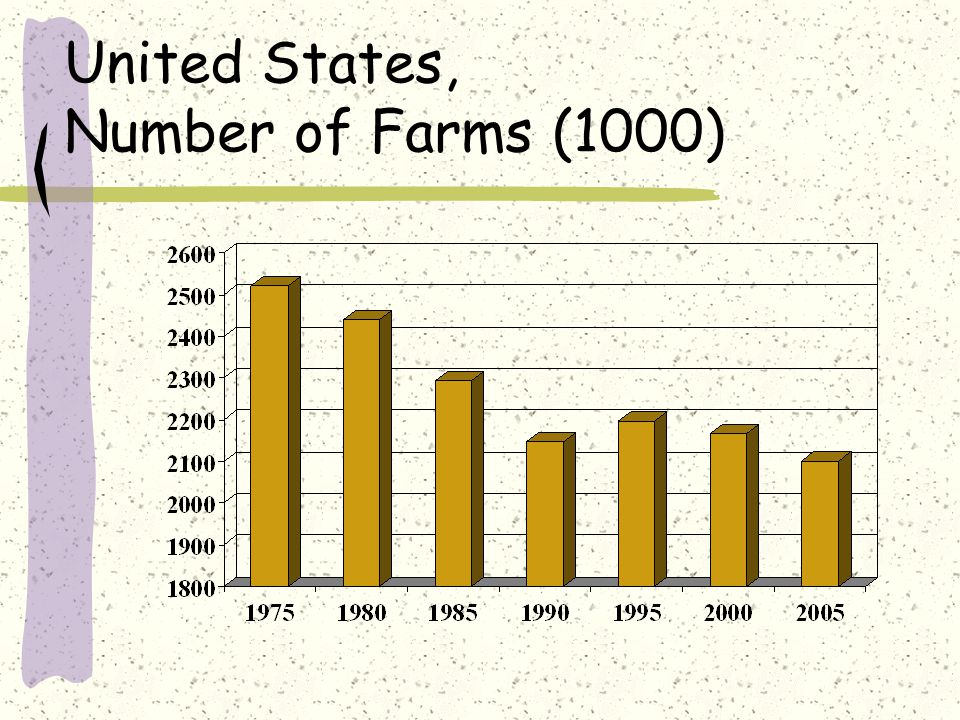 United States, Number of Farms (1000)