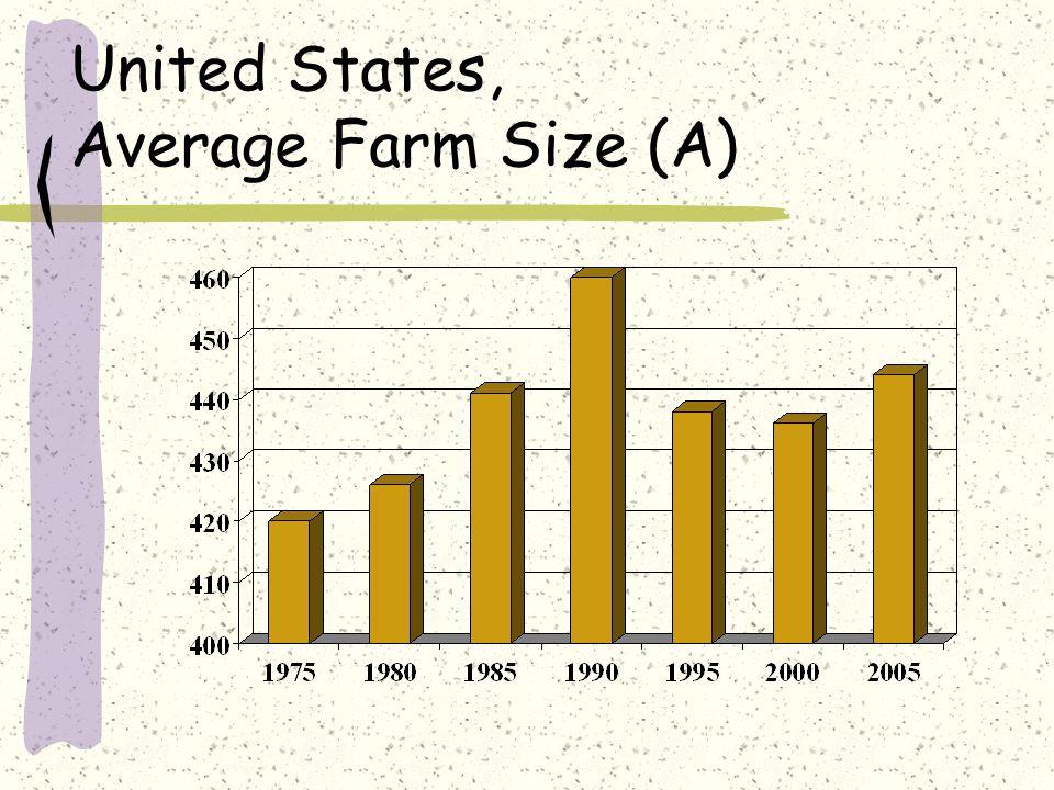 United States, Average Farm Size (A)