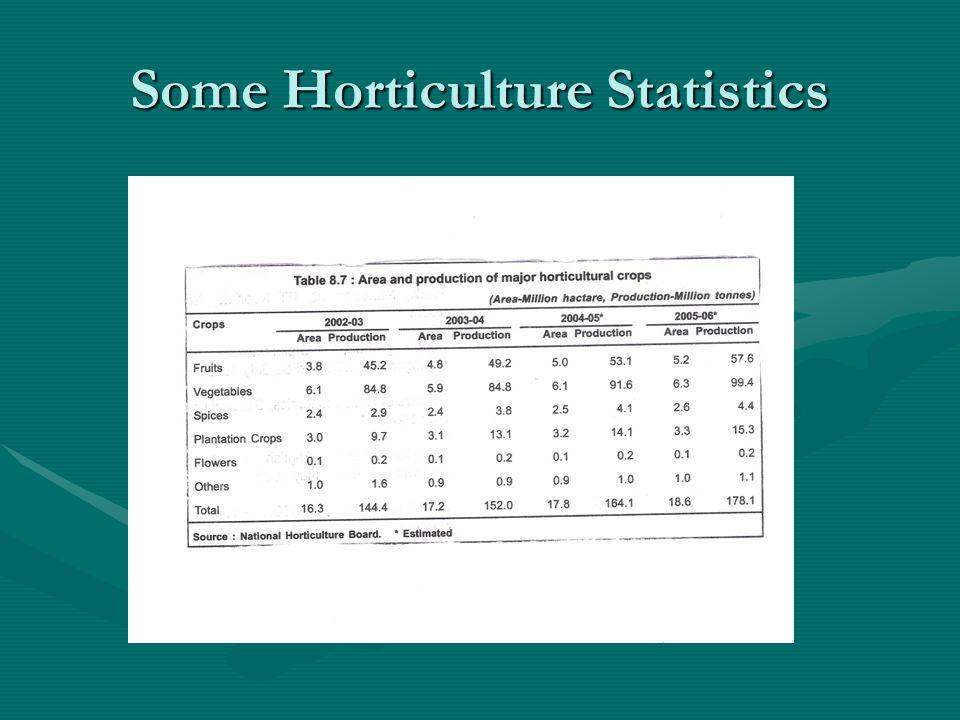 Some Horticulture Statistics