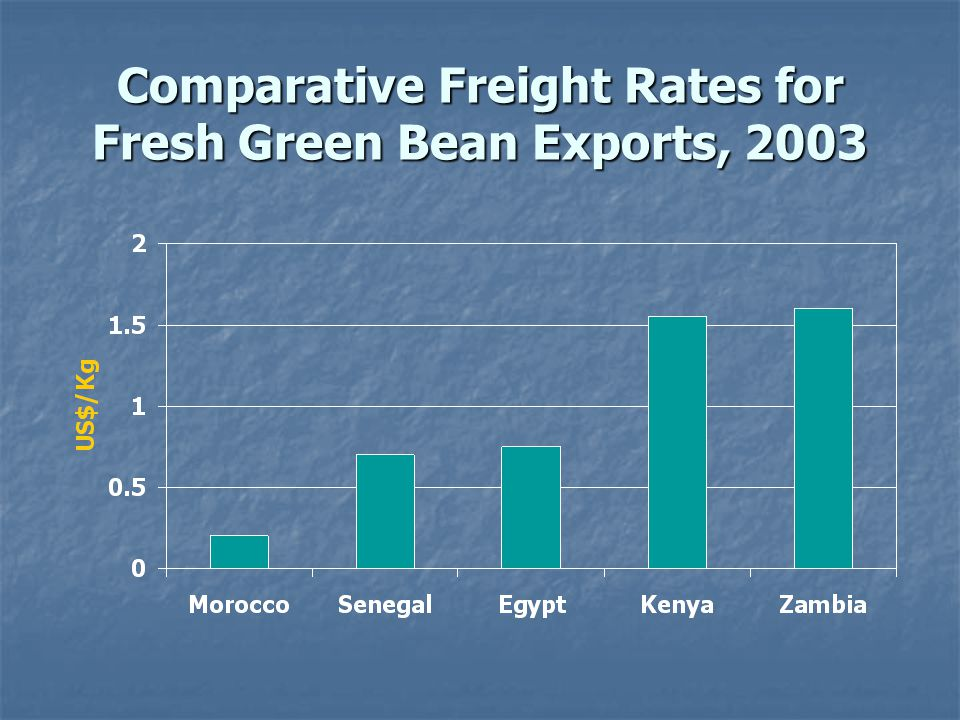 Comparative Freight Rates for Fresh Green Bean Exports, 2003