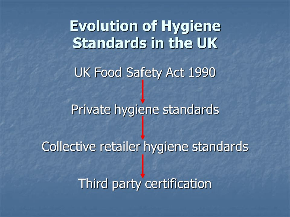 Evolution of Hygiene Standards in the UK UK Food Safety Act 1990 Private hygiene standards Collective retailer hygiene standards Third party certification
