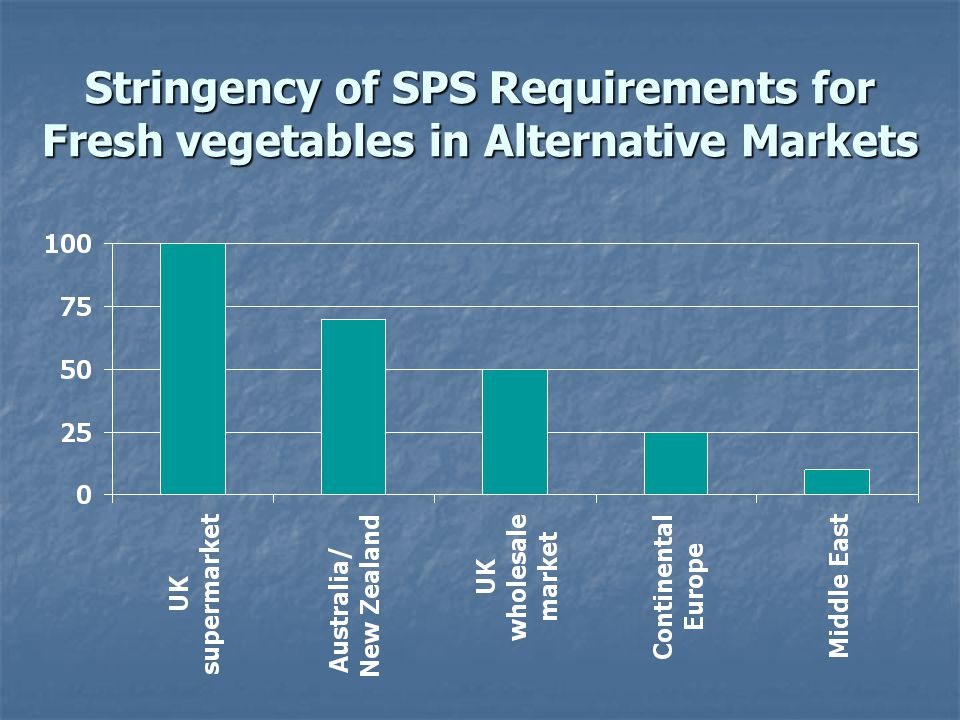 Stringency of SPS Requirements for Fresh vegetables in Alternative Markets