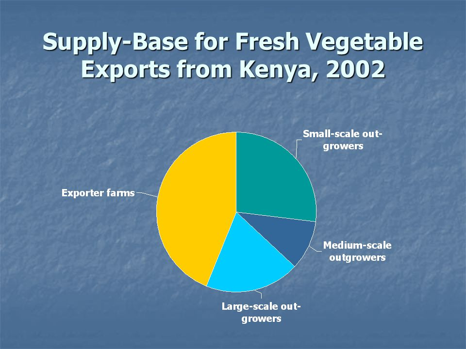 Supply-Base for Fresh Vegetable Exports from Kenya, 2002