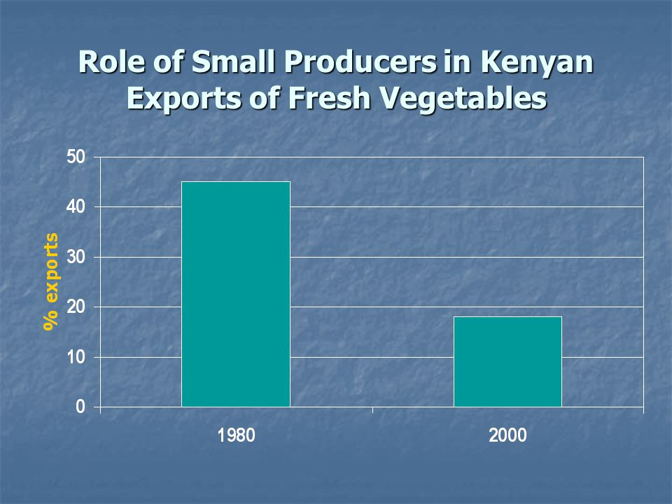 Role of Small Producers in Kenyan Exports of Fresh Vegetables