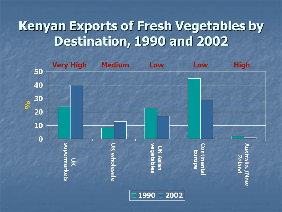 Kenyan Exports of Fresh Vegetables by Destination, 1990 and 2002 Very High Medium LowLow High