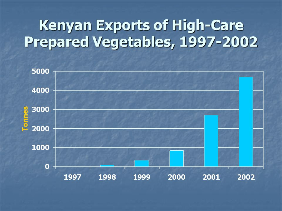Kenyan Exports of High-Care Prepared Vegetables, 1997-2002