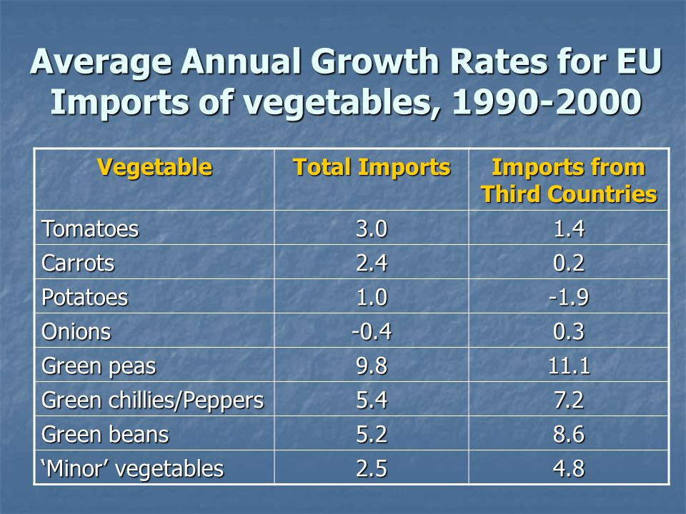 Average Annual Growth Rates for EU Imports of vegetables, 1990-2000 Vegetable Total Imports Imports from Third Countries Tomatoes3.01.4 Carrots2.40.2 Potatoes1.0-1.9 Onions-0.40.3 Green peas 9.811.1 Green chillies/Peppers 5.47.2 Green beans 5.28.6 'Minor' vegetables 2.54.8