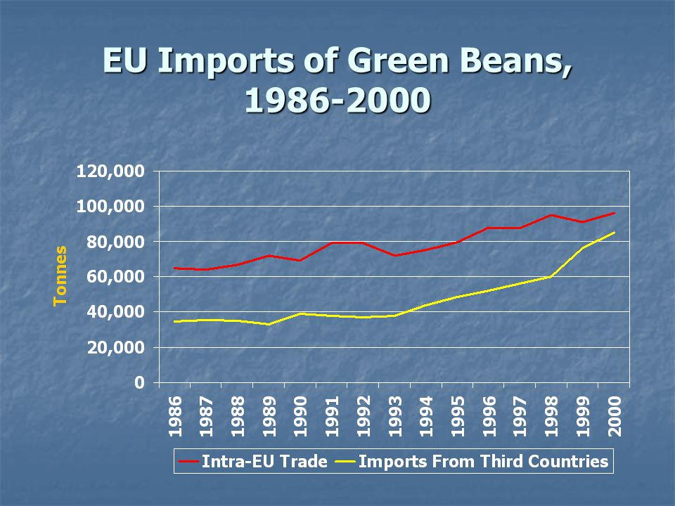 EU Imports of Green Beans, 1986-2000