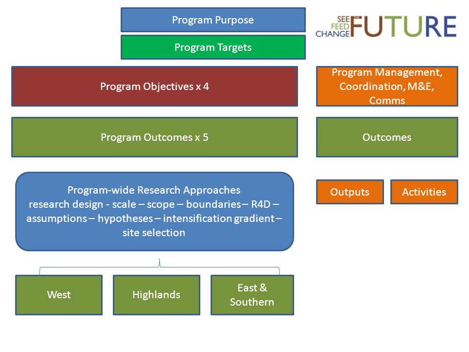 Program Purpose Program Objectives x 4 WestHighlands East & Southern Outcomes Outputs Program Outcomes x 5 Program Management, Coordination, M&E, Comms Program-wide Research Approaches research design - scale – scope – boundaries – R4D – assumptions – hypotheses – intensification gradient – site selection Program Targets Activities