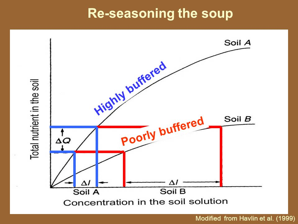 Re-seasoning the soup Modified from Havlin et al. (1999) Poorly buffered Highly buffered