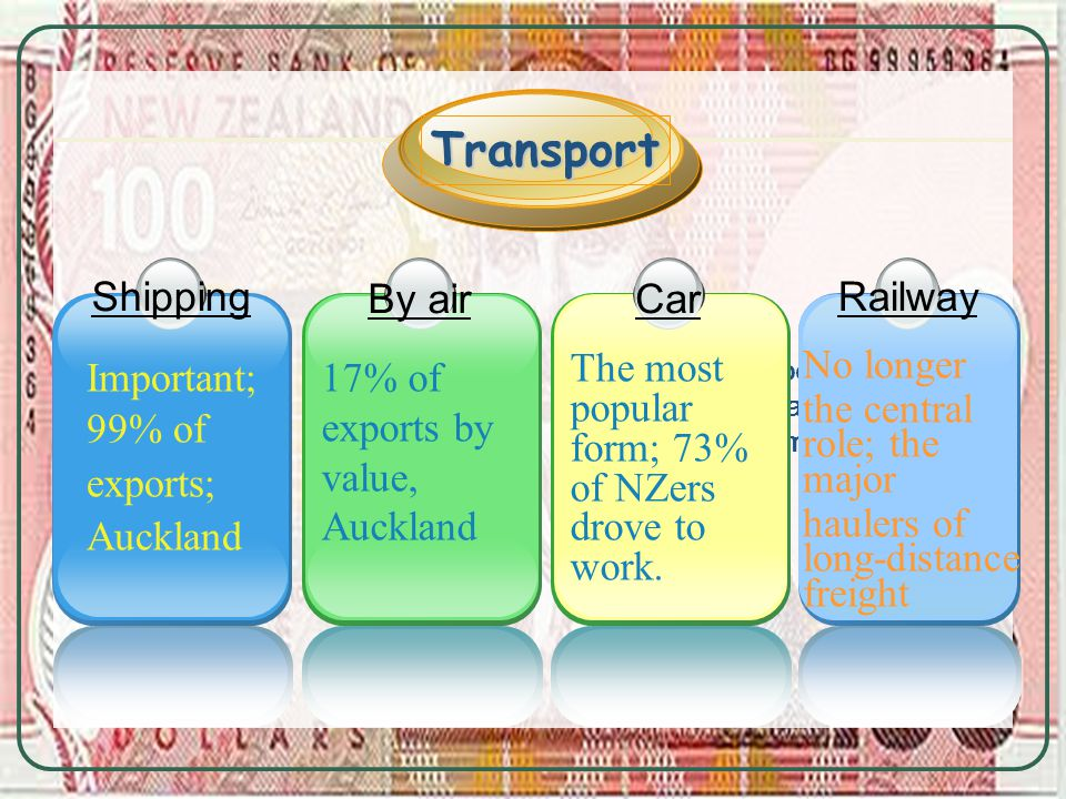 By air 17% of exports by value, Auckland Negative aspect: a rapid increase in unemployment 1 Important; 99% of exports; Auckland Shipping Transport 1 No longer the central role; the major haulers of long-distance freight Railway Car The most popular form; 73% of NZers drove to work.