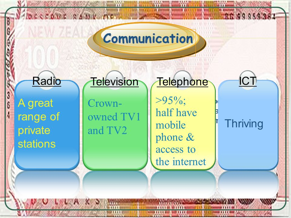 Television Crown- owned TV1 and TV2 Negative aspect: a rapid increase in unemployment 1 A great range of private stations Radio Communication 1 Thriving ICT Telephone >95%; half have mobile phone & access to the internet