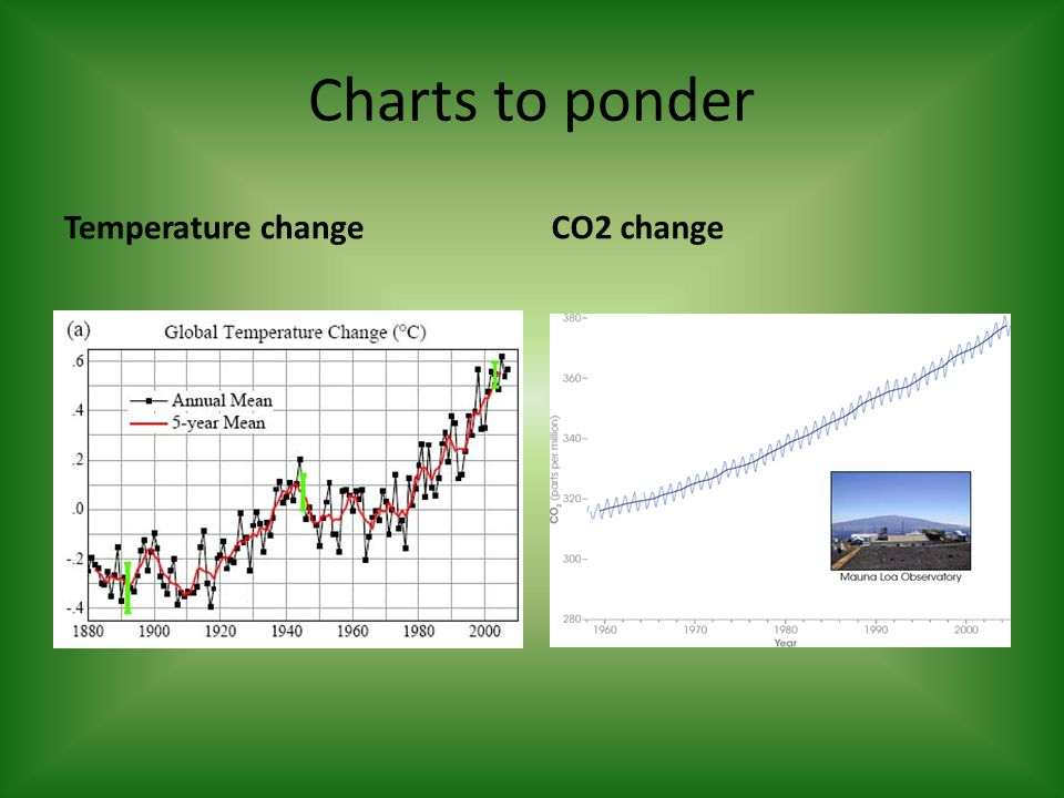 Charts to ponder Temperature changeCO2 change