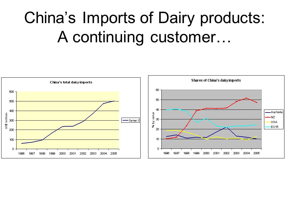 China's Imports of Dairy products: A continuing customer…