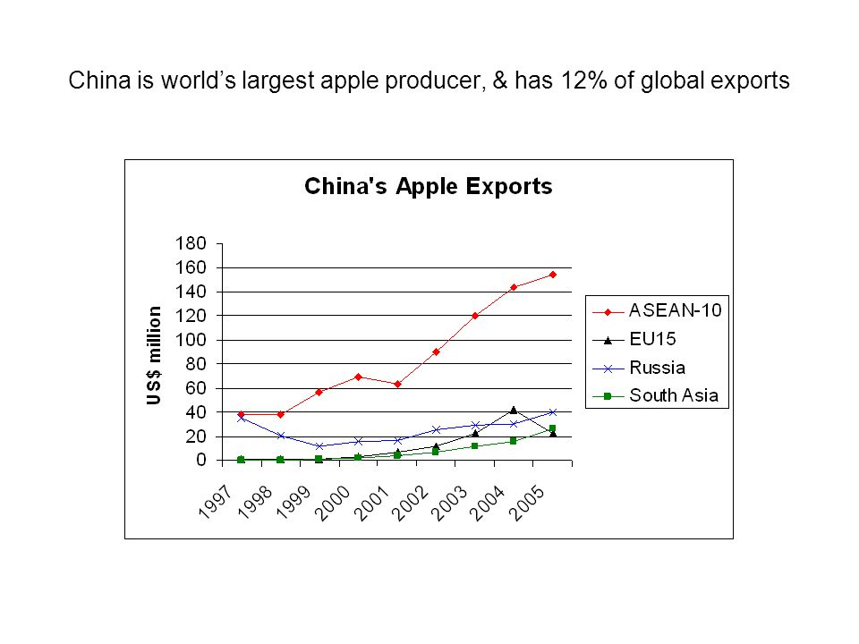 China is world's largest apple producer, & has 12% of global exports