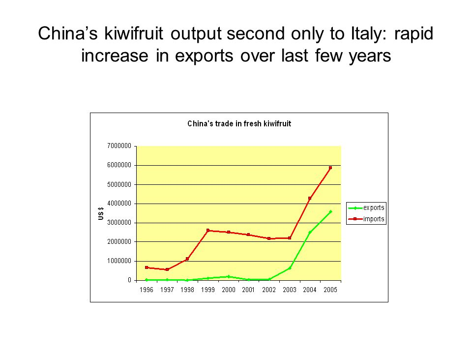 China's kiwifruit output second only to Italy: rapid increase in exports over last few years